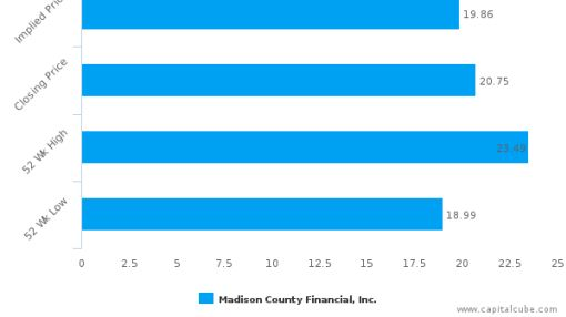 Madison County Financial, Inc. : Overvalued relative to peers, but may deserve another look
