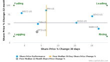 MACOM Technology Solutions Holdings, Inc. breached its 50 day moving average in a Bullish Manner : MTSI-US : February 3, 2017