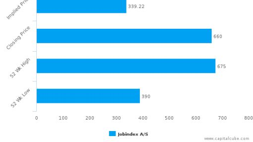 Jobindex A/S : Overvalued relative to peers, but good fundamentals