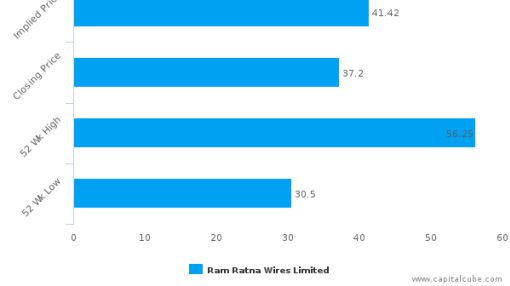 Ram Ratna Wires Ltd. : Fairly valued, but don't skip the other factors
