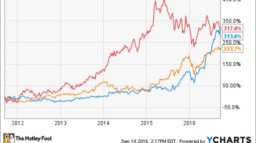 These 3 Stocks Tripled Your Money Over the Last 5 Years