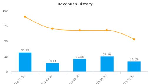 Shiner International, Inc. :BEST-US: Earnings Analysis: Q4, 2015 By the Numbers