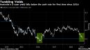 Aussie Three-Year Yield Drops Below RBA Rate as Easing Bets Grow