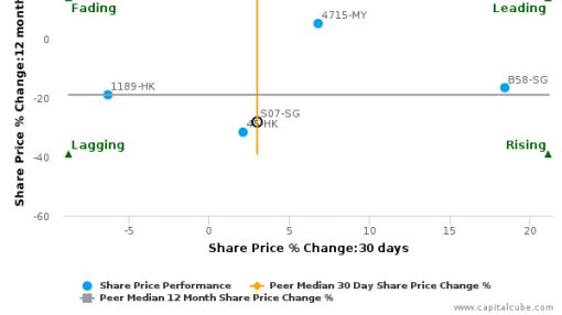 Shangri-La Asia Ltd. breached its 50 day moving average in a Bullish Manner : February 19, 2016