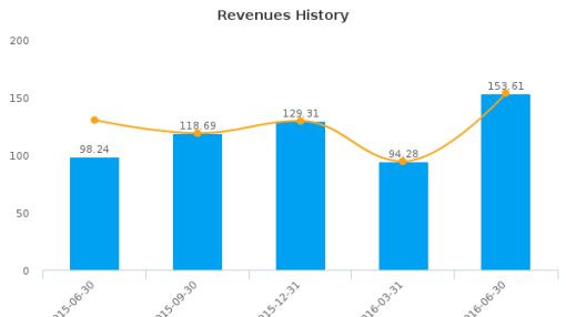 Walker & Dunlop, Inc. :WD-US: Earnings Analysis: Q2, 2016 By the Numbers : August 12, 2016