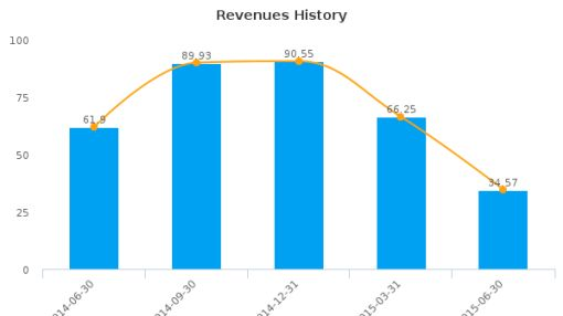 CanElson Drilling, Inc. Earnings Q2*, 2015