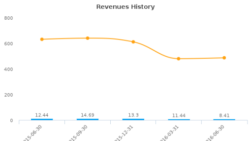 Enterprise Group, Inc. :E-CA: Earnings Analysis: Q2, 2016 By the Numbers : August 24, 2016