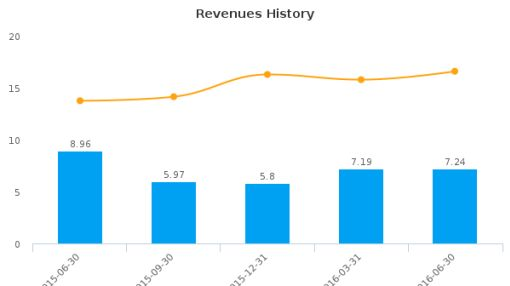 Photon Control, Inc. :PHO-CA: Earnings Analysis: Q2, 2016 By the Numbers : August 26, 2016