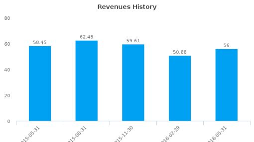 Emmis Communications Corp. :EMMS-US: Earnings Analysis: Q1, 2017 By the Numbers : July 22, 2016
