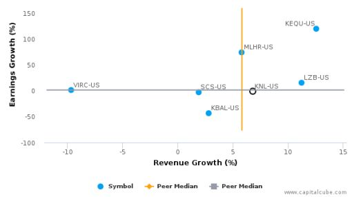 Knoll, Inc. :KNL-US: Earnings Analysis: Q1, 2016 By the Numbers : June 28, 2016
