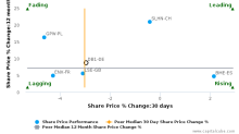 Deutsche Börse AG breached its 50 day moving average in a Bearish Manner : DB1-DE : March 23, 2017