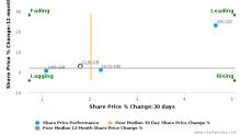 Glanbia Plc breached its 50 day moving average in a Bearish Manner : GLB-GB : April 27, 2017