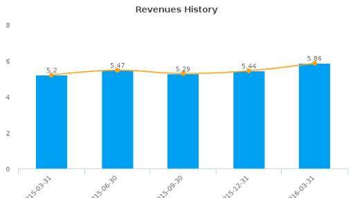 Accelerize, Inc. :ACLZ-US: Earnings Analysis: Q1, 2016 By the Numbers : May 23, 2016