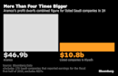Aramco's Long-Awaited IPO May Be Kryptonite to Saudi Stocks
