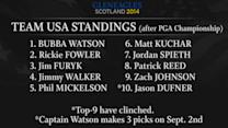 Ryder Cup: Team USA 9 clinched; Watson picks