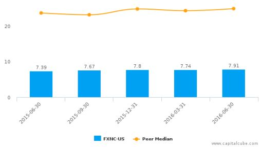 First National Corp. (Virginia) :FXNC-US: Earnings Analysis: Q2, 2016 By the Numbers : August 3, 2016