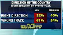 New poll: 61 percent think US headed in wrong direction