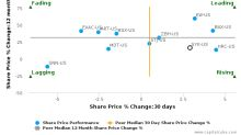 Stryker Corp. breached its 50 day moving average in a Bearish Manner : SYK-US : October 12, 2016