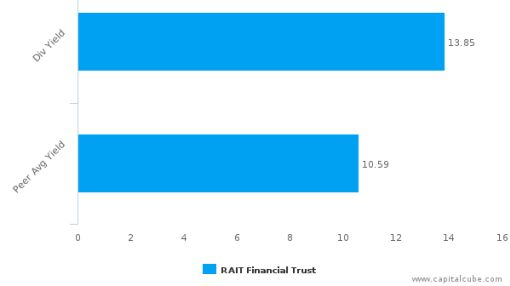 RAIT Financial Trust : RAS-US: Dividend Analysis : July 08th, 2016 (record date) : By the numbers : September 29, 2016