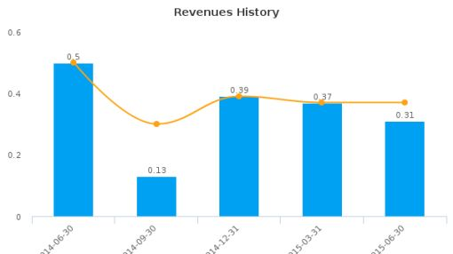 Theralase Technologies, Inc. Earnings Q2, 2015