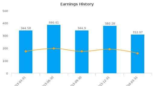 Sands China Ltd. :SCHYY-US: Earnings Analysis: Q1, 2016 By the Numbers : July 22, 2016