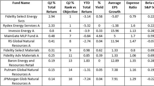 Best Performing Energy Mutual Funds of Q2 2015 - Mutual Fund Commentary