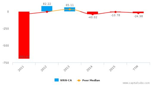 Western Copper & Gold Corp. :WRN-CA: Earnings Analysis: Q1, 2016 By the Numbers : June 3, 2016