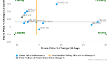 Bill Barrett Corp. breached its 50 day moving average in a Bearish Manner : BBG-US : January 30, 2017