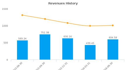 Granite Construction, Inc. :GVA-US: Earnings Analysis: Q2, 2016 By the Numbers : August 5, 2016