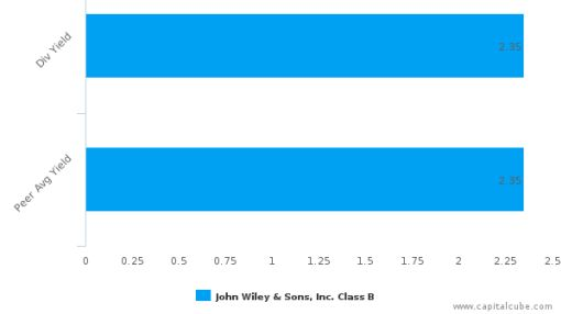 John Wiley & Sons, Inc. : JW.B-US: Dividend Analysis : July 06th, 2016 (record date) : By the numbers : July 6, 2016