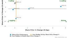Kemper Corp. breached its 50 day moving average in a Bearish Manner : KMPR-US : October 24, 2016