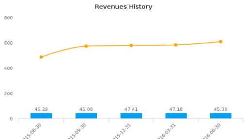 RCM Technologies, Inc. :RCMT-US: Earnings Analysis: Q2, 2016 By the Numbers : August 12, 2016