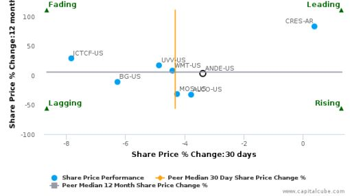 The Andersons, Inc. breached its 50 day moving average in a Bearish Manner : ANDE-US : September 12, 2016