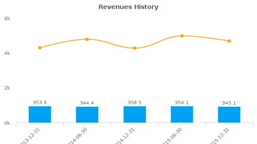 John Menzies Plc :MNZS-GB: Earnings Analysis: For the six months ended December 31, 2015 : August 16, 2016