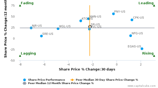 Spire, Inc. (Missouri) breached its 50 day moving average in a Bearish Manner : SR-US : August 9, 2016