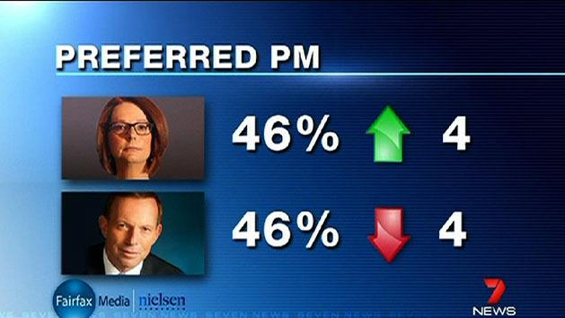 Gillard and Abbott level in poll