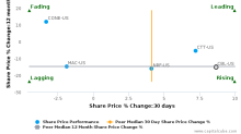 CBL & Associates Properties, Inc. breached its 50 day moving average in a Bearish Manner : CBL-US : December 2, 2016