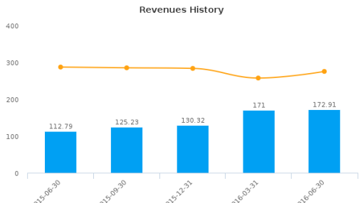 Omnicell, Inc. :OMCL-US: Earnings Analysis: Q2, 2016 By the Numbers : August 3, 2016