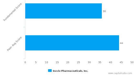 Inovio Pharmaceuticals, Inc. – Value Analysis (NASDAQ:INO) : September 14, 2016
