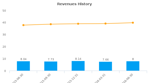 United Security Bancshares, Inc. (Alabama) :USBI-US: Earnings Analysis: Q2, 2016 By the Numbers : August 3, 2016