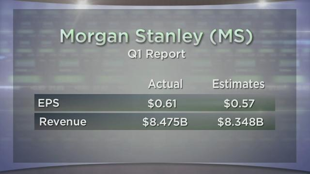 Morgan Stanley and Verizon Report; Jobless Claims; Apple Under $400