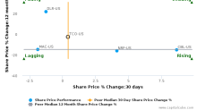 Taubman Centers, Inc. breached its 50 day moving average in a Bearish Manner : TCO-US : December 2, 2016