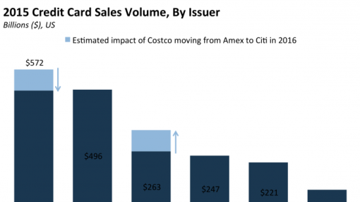 Citigroup hits another Costco hurdle
