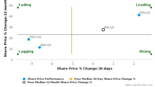 Iron Mountain, Inc. breached its 50 day moving average in a Bullish Manner : IRM-US : September 29, 2016