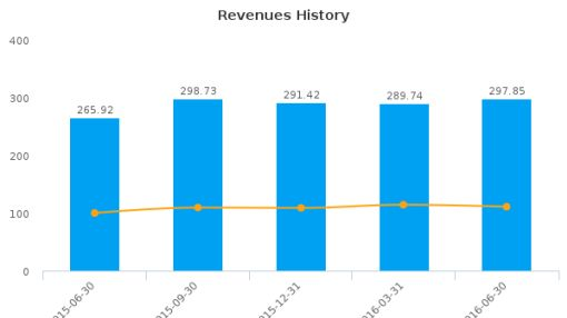 East West Bancorp, Inc. :EWBC-US: Earnings Analysis: Q2, 2016 By the Numbers : July 22, 2016
