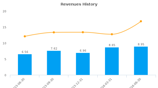 Atlantic Coast Financial Corp. :ACFC-US: Earnings Analysis: Q2, 2016 By the Numbers : August 11, 2016