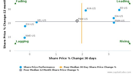 Pinnacle West Capital Corp. breached its 50 day moving average in a Bearish Manner : PNW-US : September 30, 2016