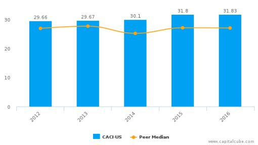 CACI International, Inc. :CACI-US: Earnings Analysis: 2016 By the Numbers : August 30, 2016