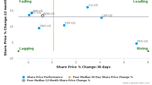 Brandywine Realty Trust breached its 50 day moving average in a Bullish Manner : BDN-US : September 7, 2016