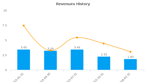North European Oil Royalty Trust :NRT-US: Earnings Analysis: Q1, 2016 By the Numbers